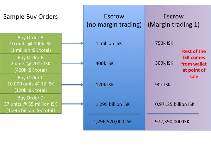 Escrow-and-margin-trading.jpg