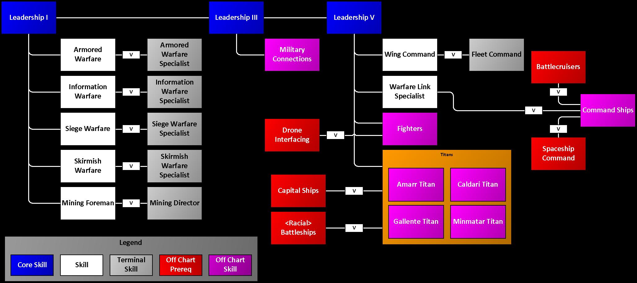 Writing skills tree diagram download wiring diagrams skill tree maps uniwiki rh wiki eveuniversity org ccuart Choice Image