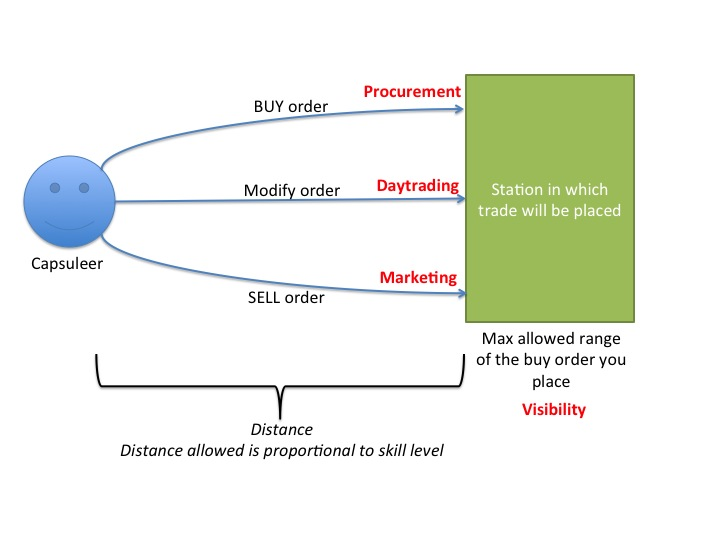 Trade 101 introduction to trading uniwiki remote trading skills malvernweather Image collections